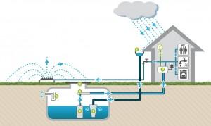 ecotechconstruction-recuperer-eauxdepluie